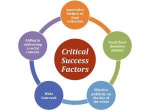 essay on critical success factors