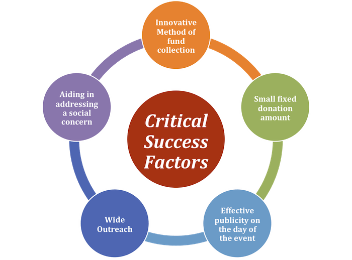 critical evaluation of the benefits and You can gain numerous benefits from mastering critical thinking skills, such as   critical thinking plays a crucial role in evaluating new ideas,.