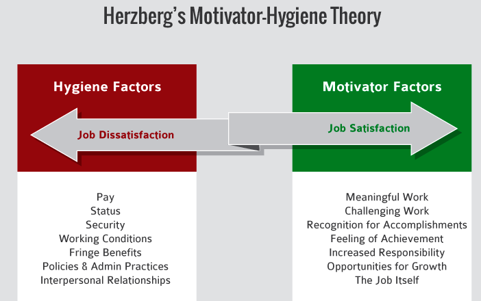 an analysis of the type of motivation chosen to motivate employees Employee motivation is a common interest from supervisors and managers who are responsible to oversee the work of other employees you can increase your efforts to improve employee motivation if you pay constant attention to these significant factors in employee motivation, you'll win with motivated, excited, contributing employees.