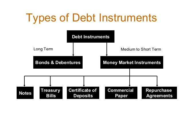 What is a debt instrument?