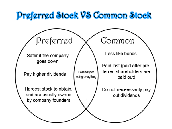 Key Differences Between Share and Stock