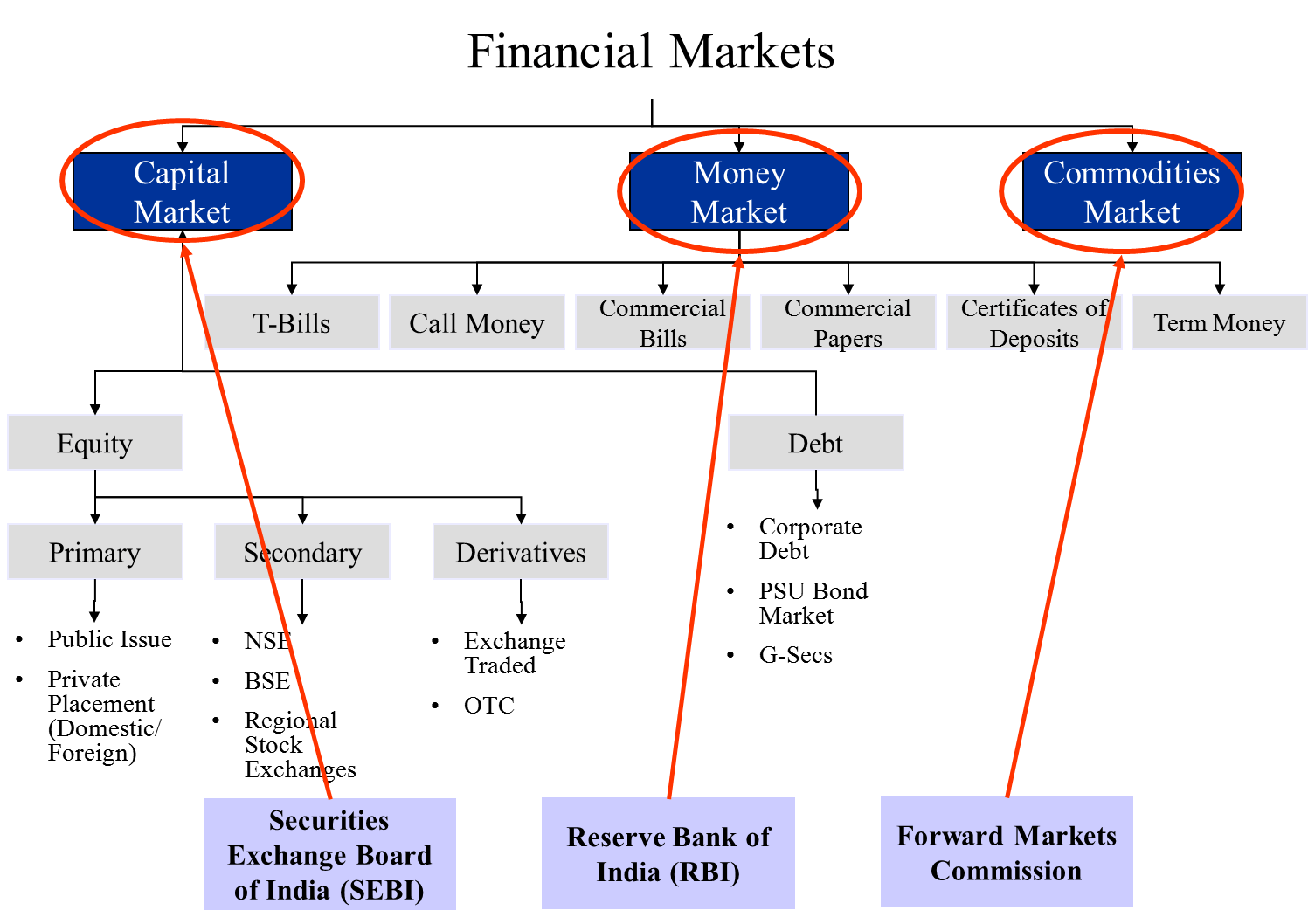 Investment Banking and Capital Markets