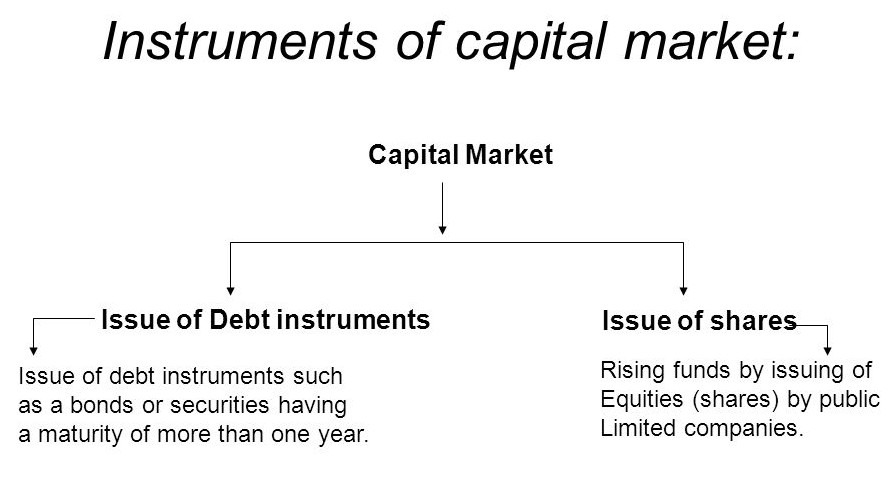 capital market instruments Broadly, capital market instruments fall into two categories – debt and equity however, liberalisation of the economy and a global approach.