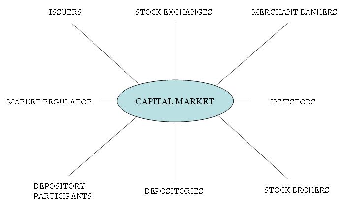 Constituents of Capital Market