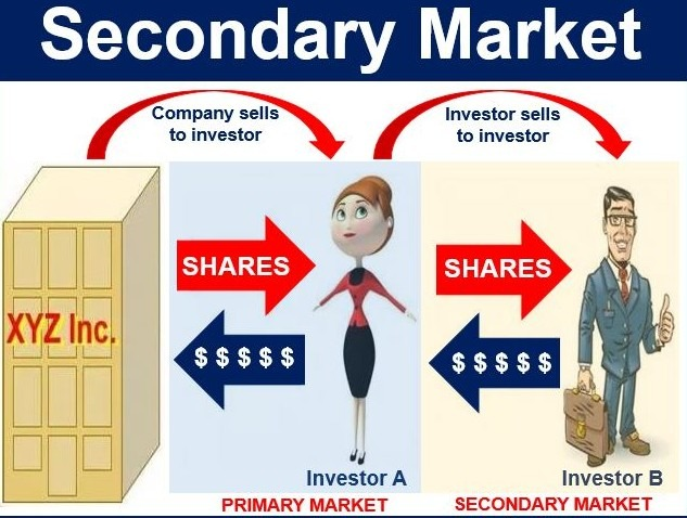 Trading system in secondary market