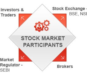Participants in the Securities Markets
