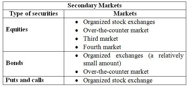 Stock options secondary market