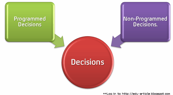 Decision making case study essays
