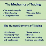 Trading Mechanics of Securities in Secondary Market