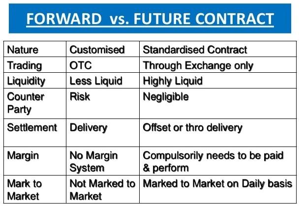Futures vs Forward Contracts