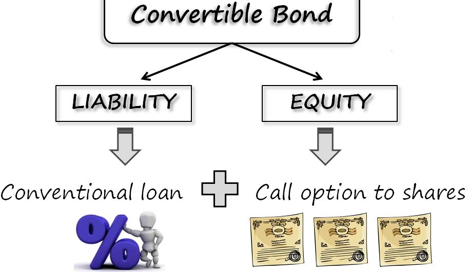 Warrants vs Convertible Bonds