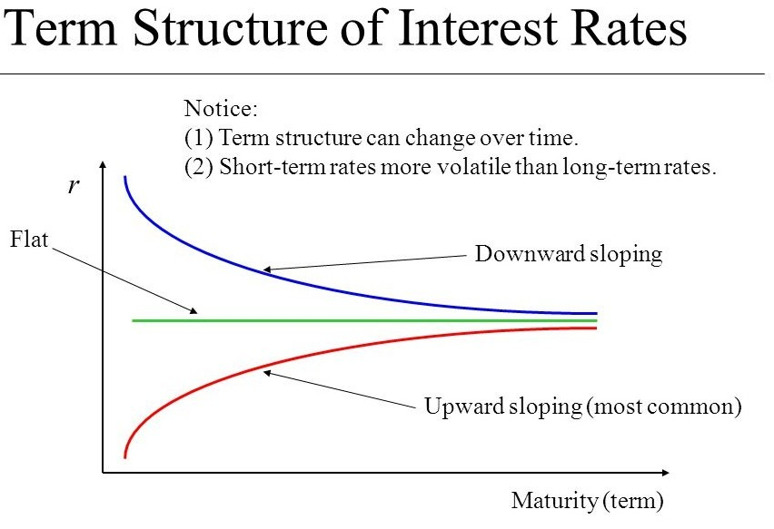 term structure of interest rate Meaning of term structure of interest rates significance of term structure of interest rates what is yield curve a spot rate and a forward rate theories of te.