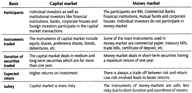 Commercial banks in the securities market