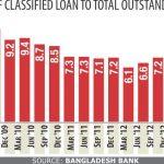 Privatisation of Banking in Bangladesh