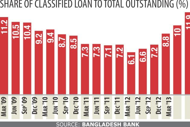 Privatisation of Banking in Bangladesh